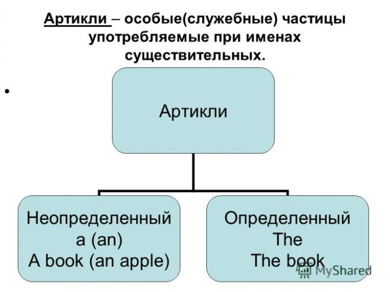 Английские артикли (таблица)