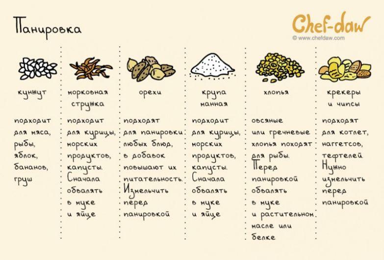 Шпаргалки по видам продуктов Шпаргалки, кухня, открытки