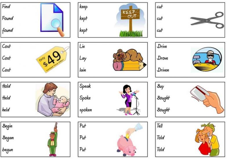 таблицы для изучения грамматики английского языка