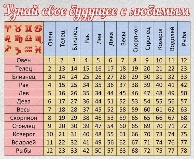 таблица совместимости знаком зодиака