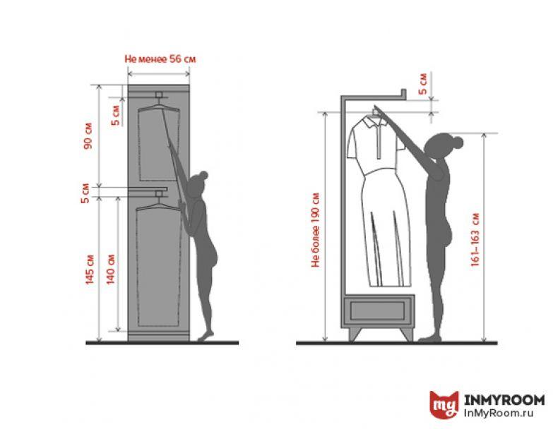 Что учесть при планировке гардероба: 5 важных нюансов uduba..