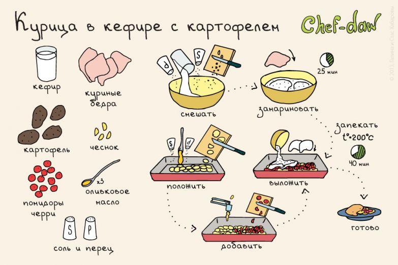 15 простых и вкусных рецептов блюд для мясоедов еда, мясо, рецепты