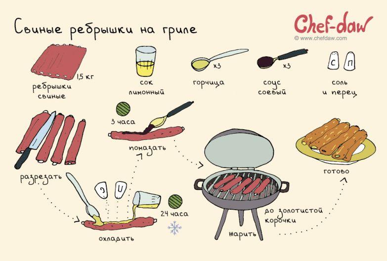 Замечательная идея для гриля еда, мясо, рецепты