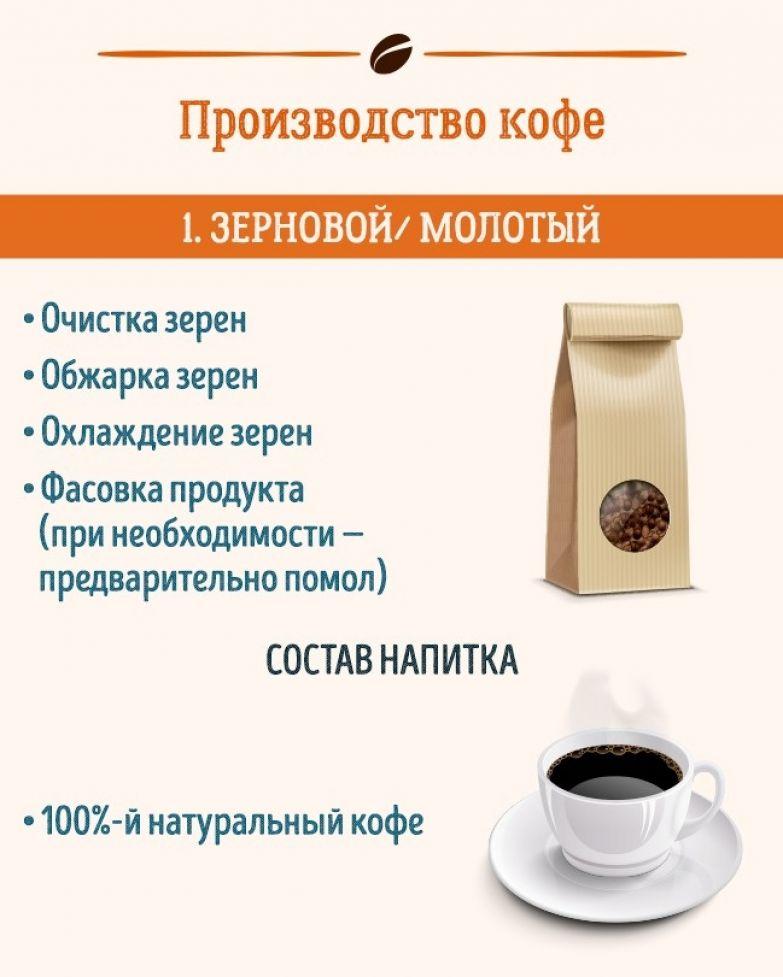 2 веских повода пересмотреть свой взгляд на кофе