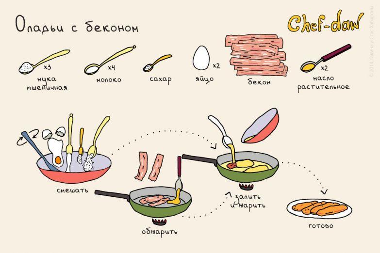 Оладьи с беконом — это невероятно вкусно еда, мясо, рецепты