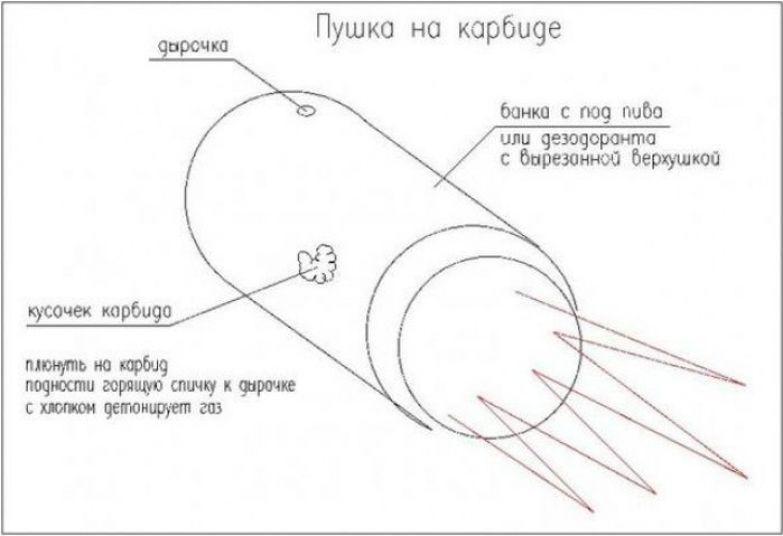 20 небезопасных вещей, которыми развлекались дети в СССР дети, игры, ссср