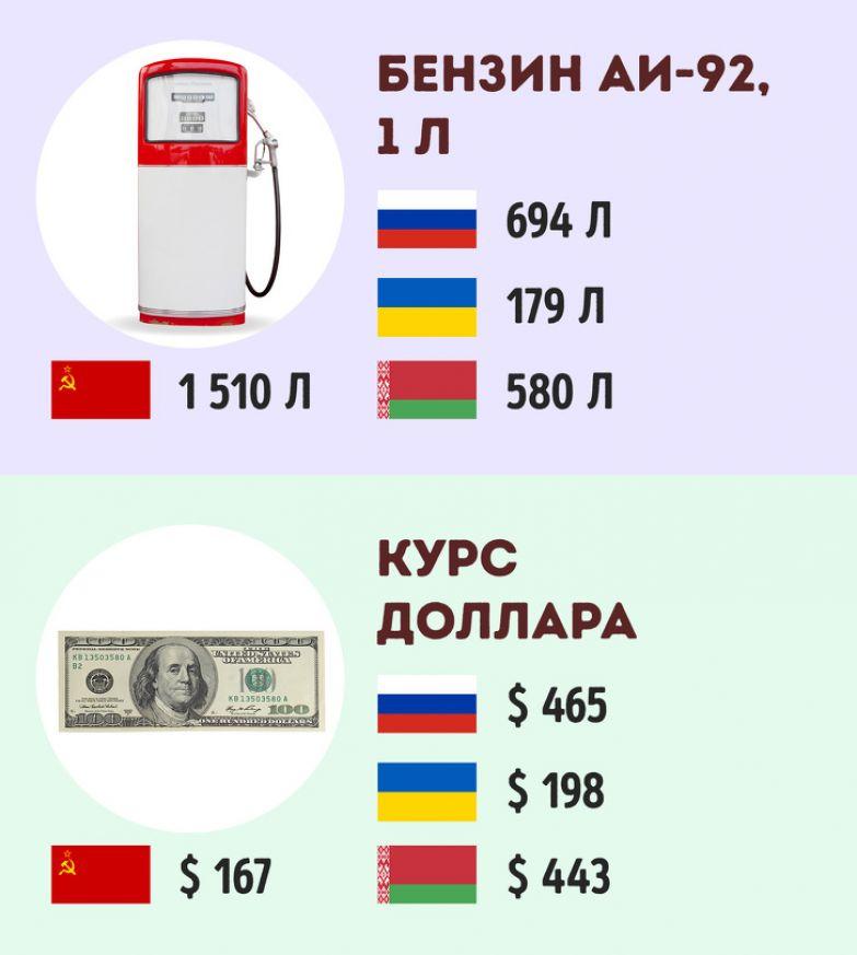 18 доказательств того, что жизнь в СССР не была такой дешевой, как кажется на первый взгляд