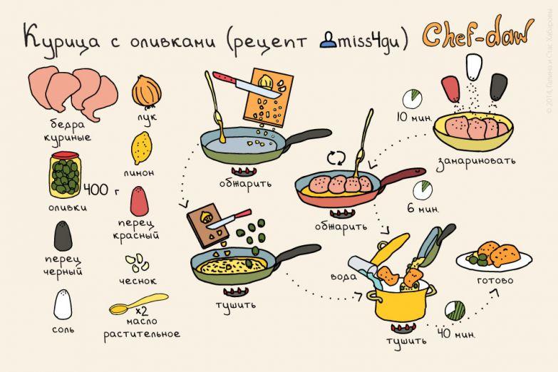 Лучшая подборка блюд из курицы еда, мясо, рецепты