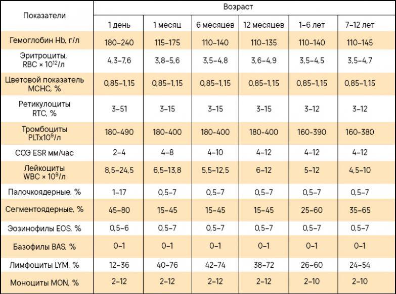 таблица показателей крови
