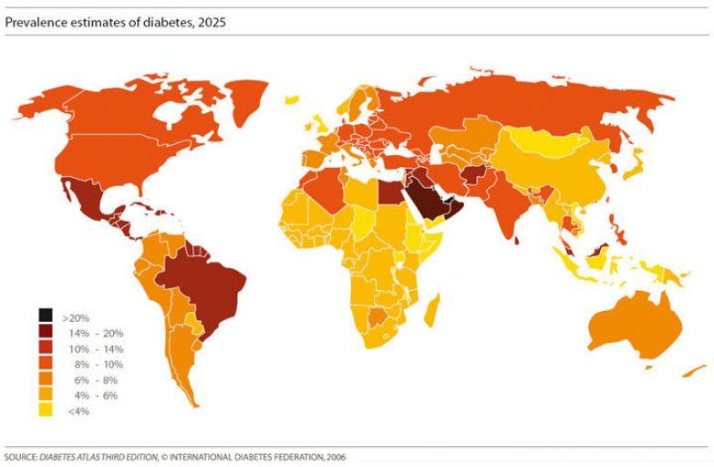 Метаболические нарушения- проблема планетарного масштаба