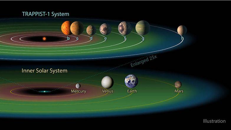 Сравнительные размеры Солнечной системы и TRAPPIST-1, зелёным цветом выделена «обитаемая зона». Фото: НАСА